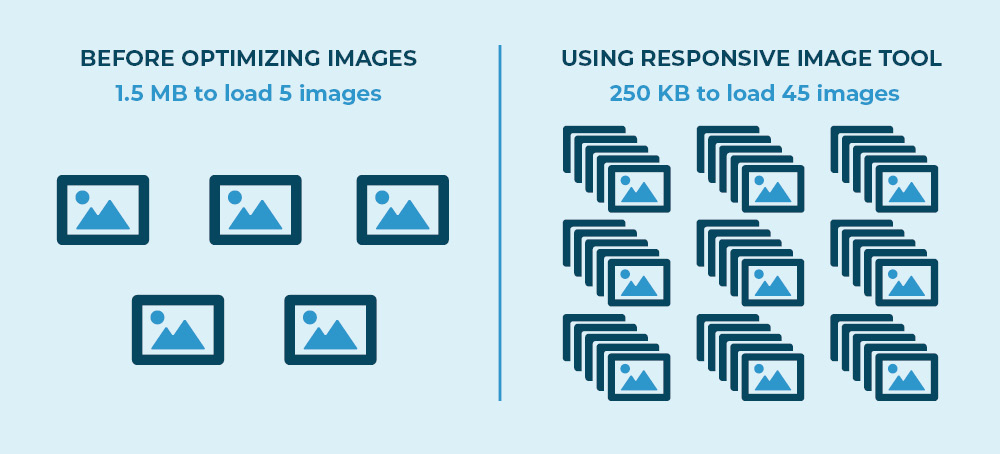 how responsive image css tool works.