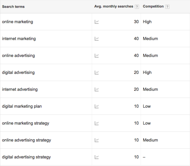 Search Volumes from Google Adwords
