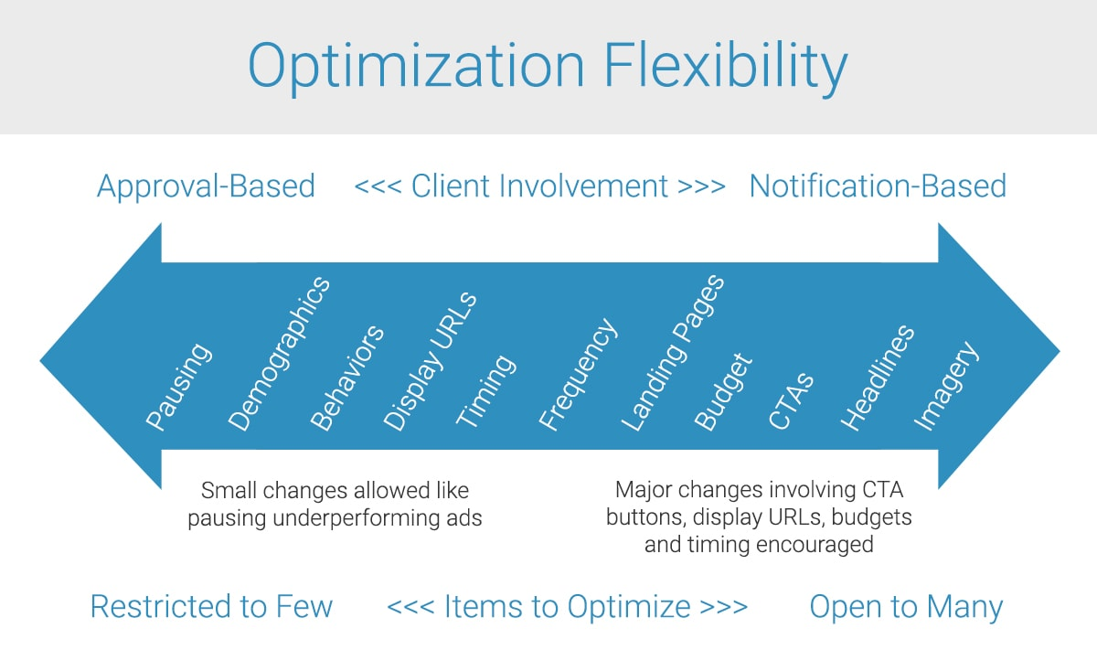 Optimization flexibility by Blue Compass