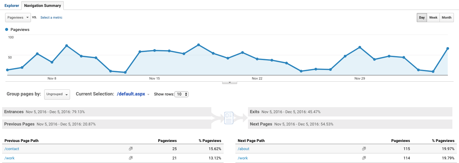 Tips and Tricks for Google Analytics