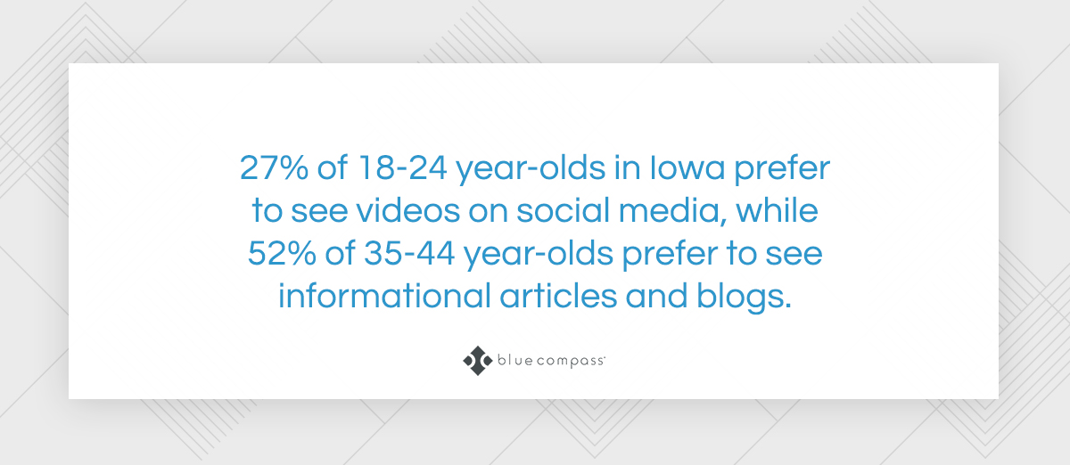 27% of 12-24 year-olds prefer to see videos on social media.