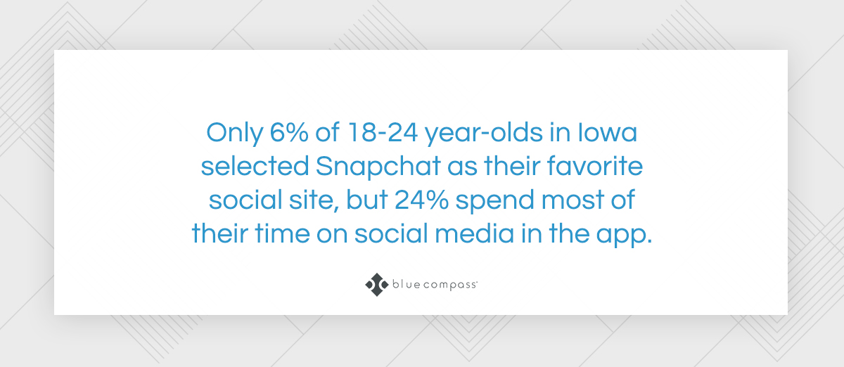 Only 6 percent of young adults in Iowa selected Snapchat as their favorite social site.