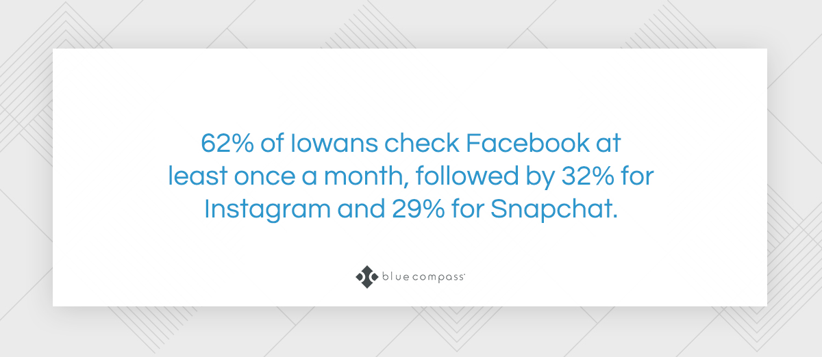 62% of Iowans check Facbebook at least once a month!