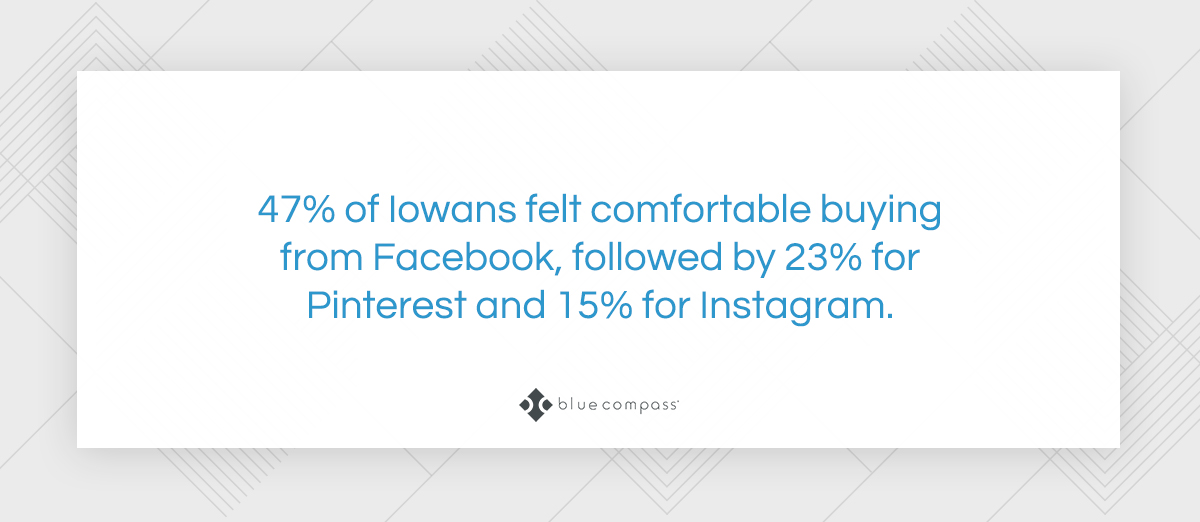 47% of Iowans felt comfortable buying from Facebook.