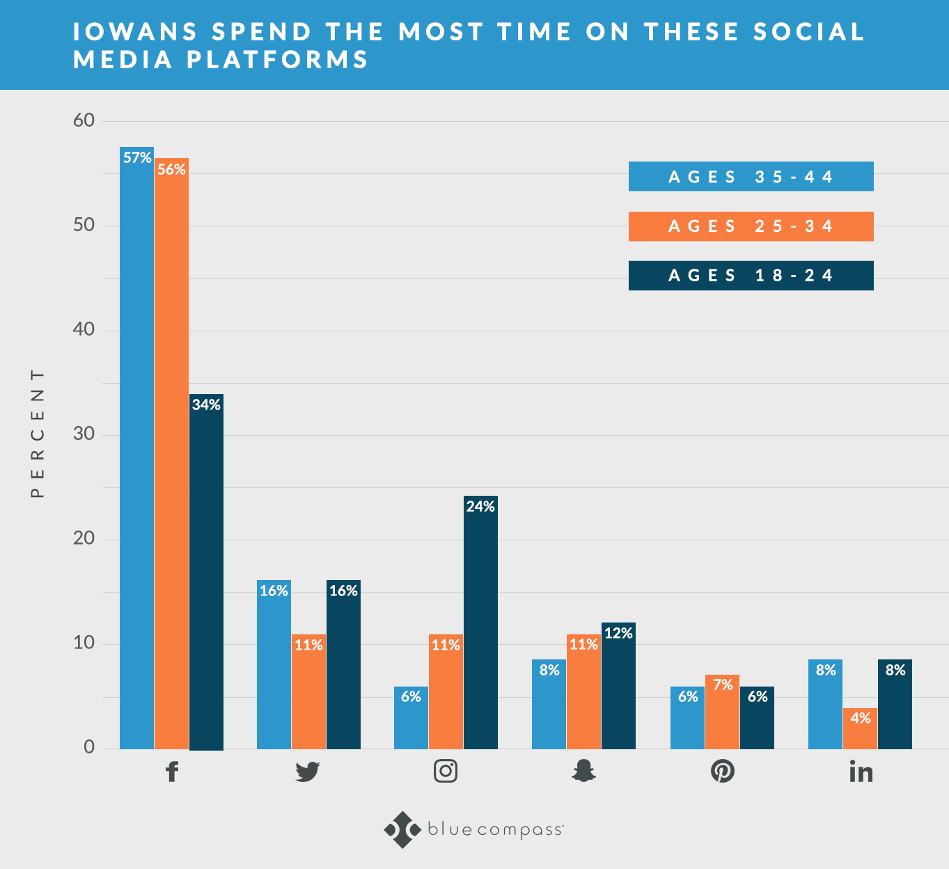 Graph of social sites where Iowans spend the most time