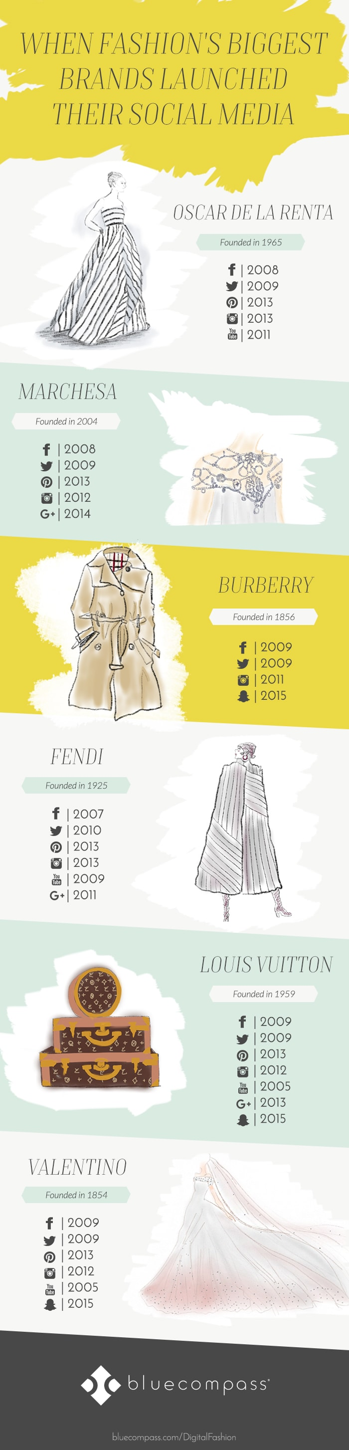 Fashion's biggest brands Infographic