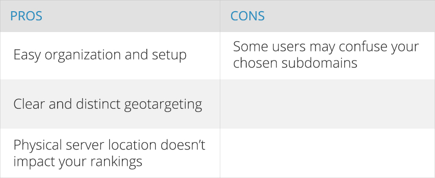 Pros and Cons of Country-specific subdomains