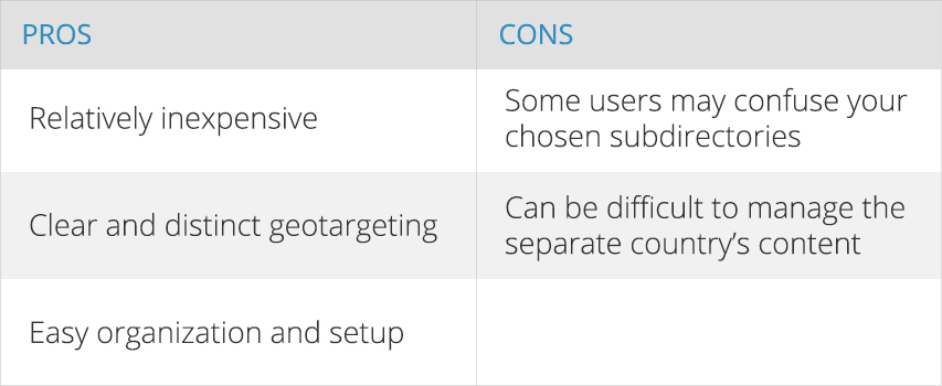 Pros and Cons of Country-specific subdirectories
