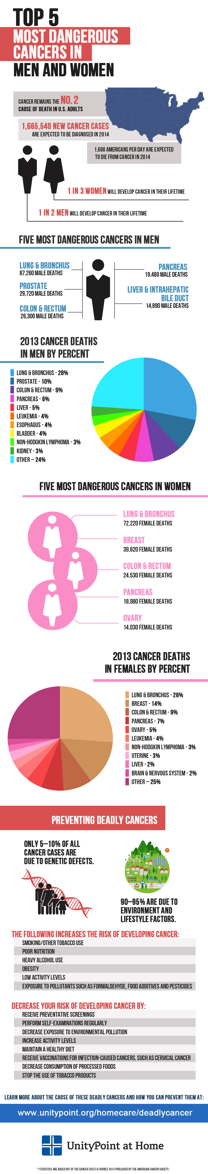 Dangerous Cancers Infographic by Blue Compass
