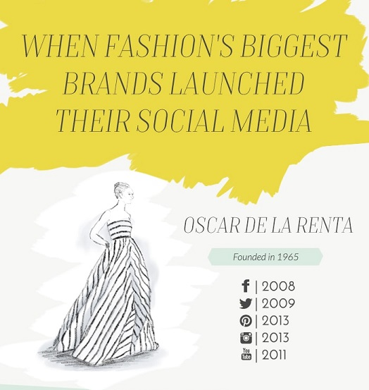 Fashion Brands on Social Media Infographic